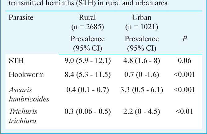 helminth infection rates)