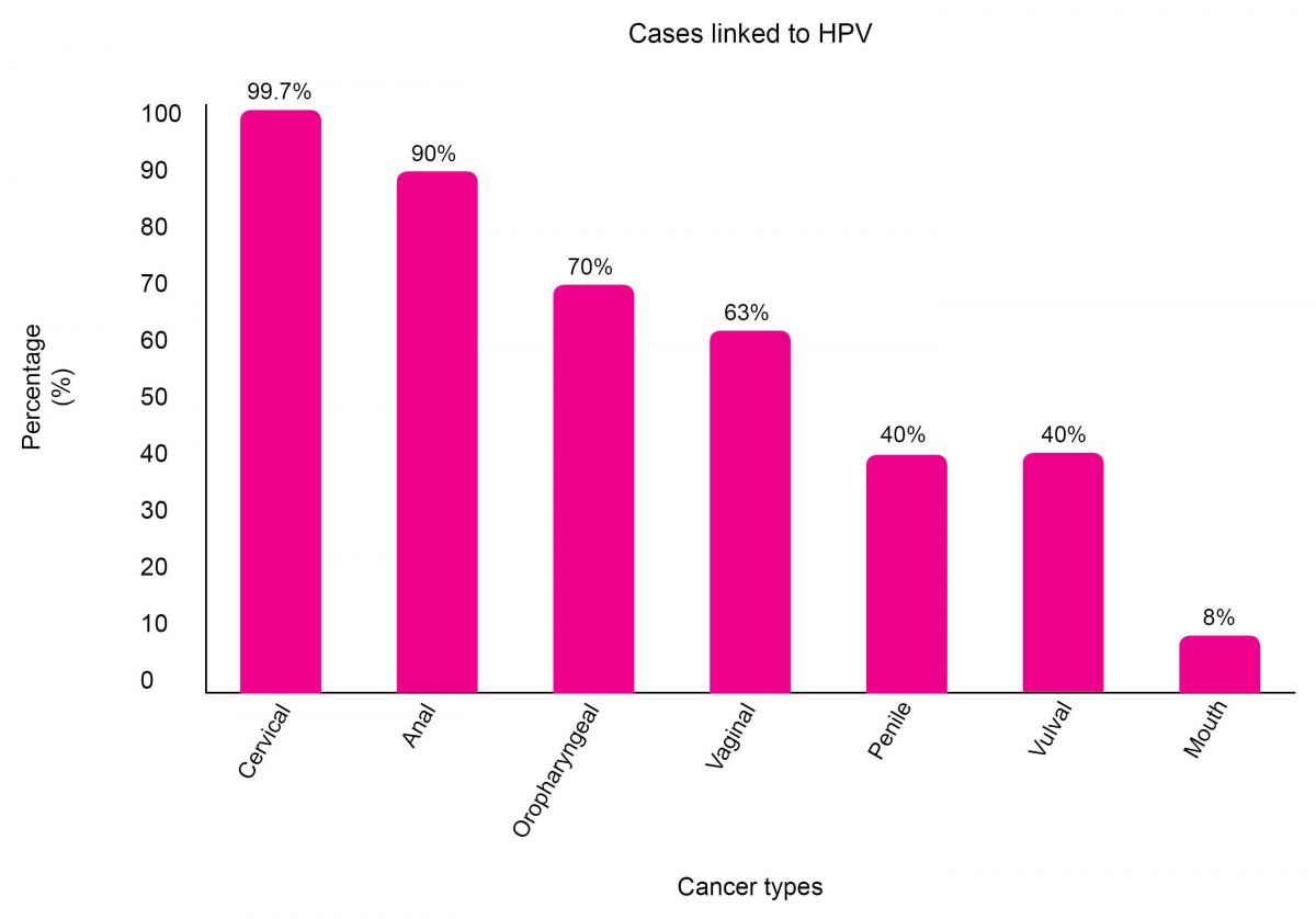 hpv cervical cancer male)