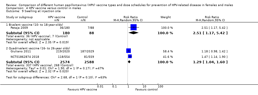 hpv high risk positiv krebs