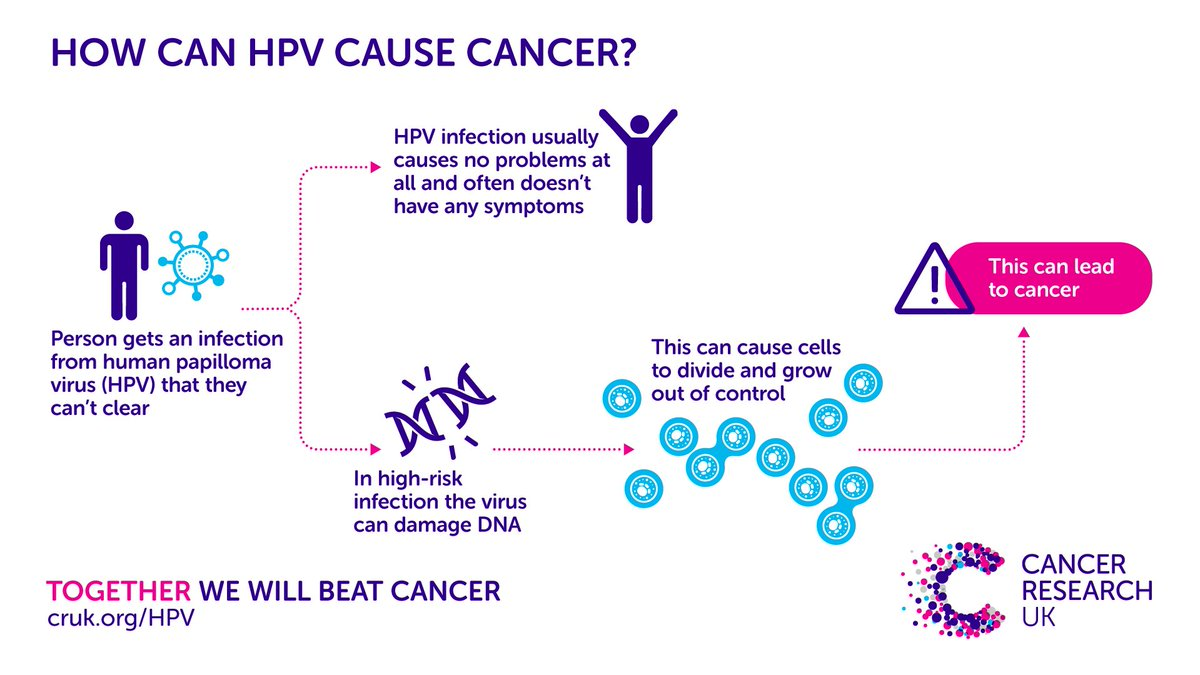 why does hpv cause cancer)
