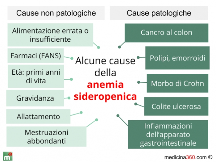 anemie sideropenica hpv negatif frottis anormal