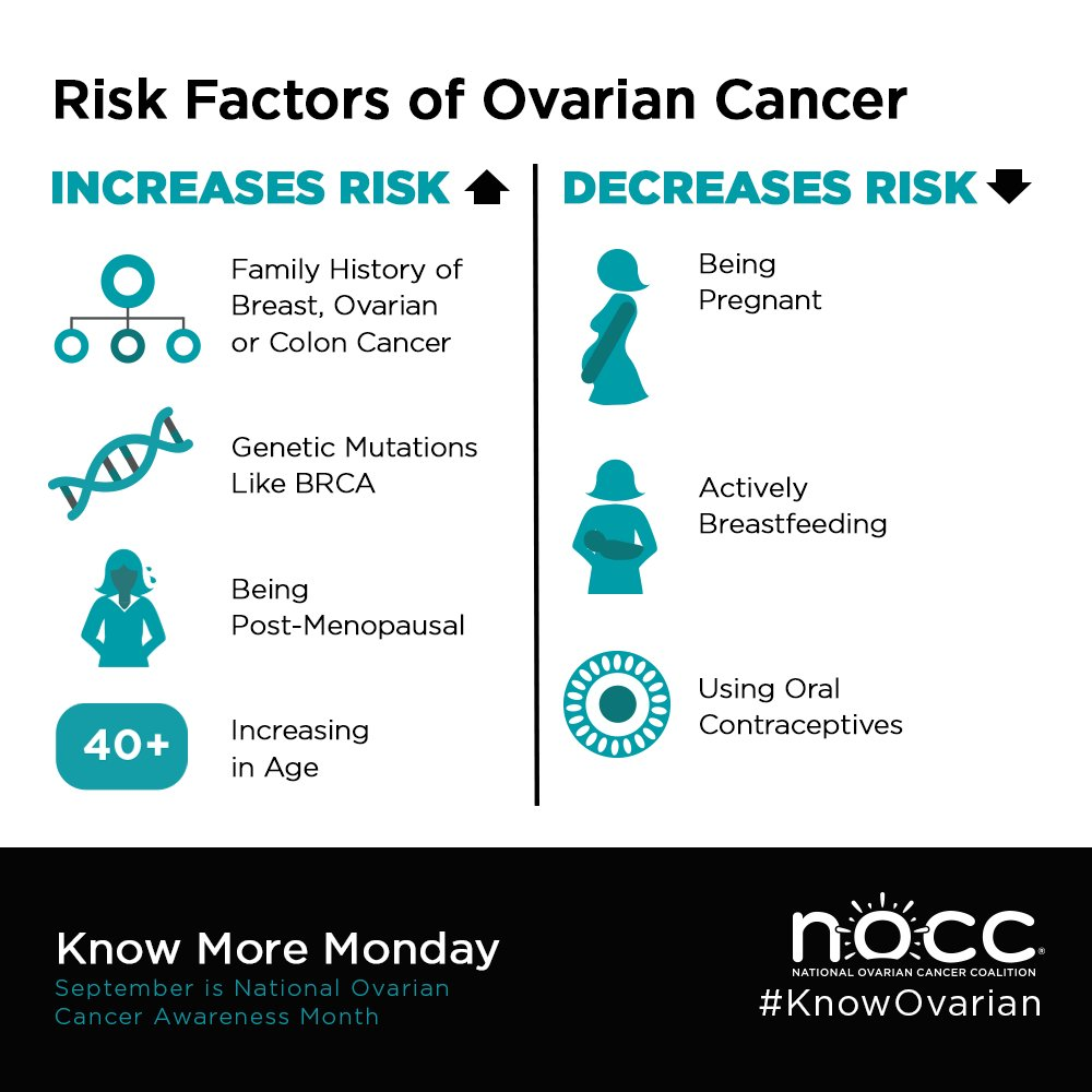ovarian cancer who is at risk