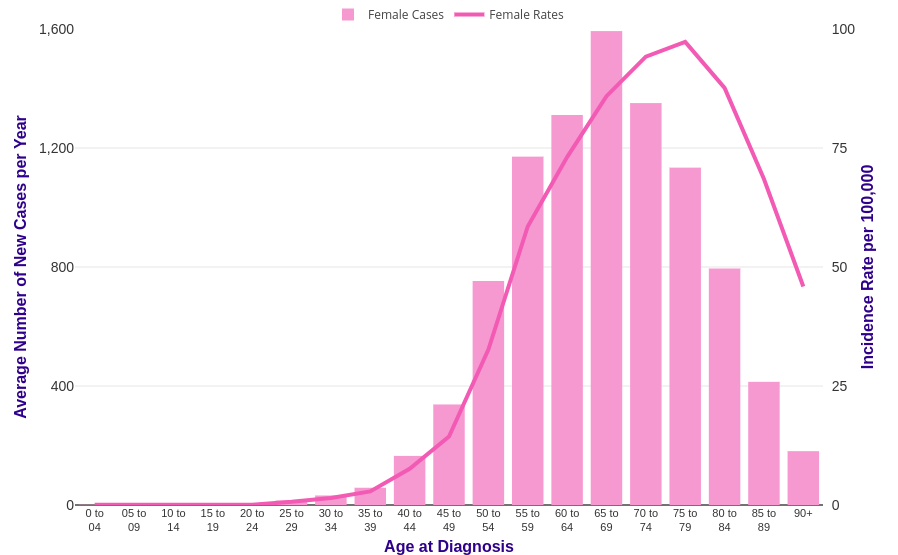 endometrial cancer by age)