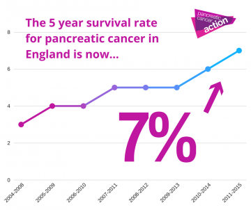 cancer pancreatic survival rate