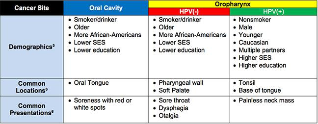 hpv and oropharyngeal cancer)