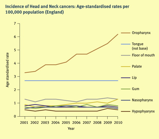 hpv head and neck cancer incidence