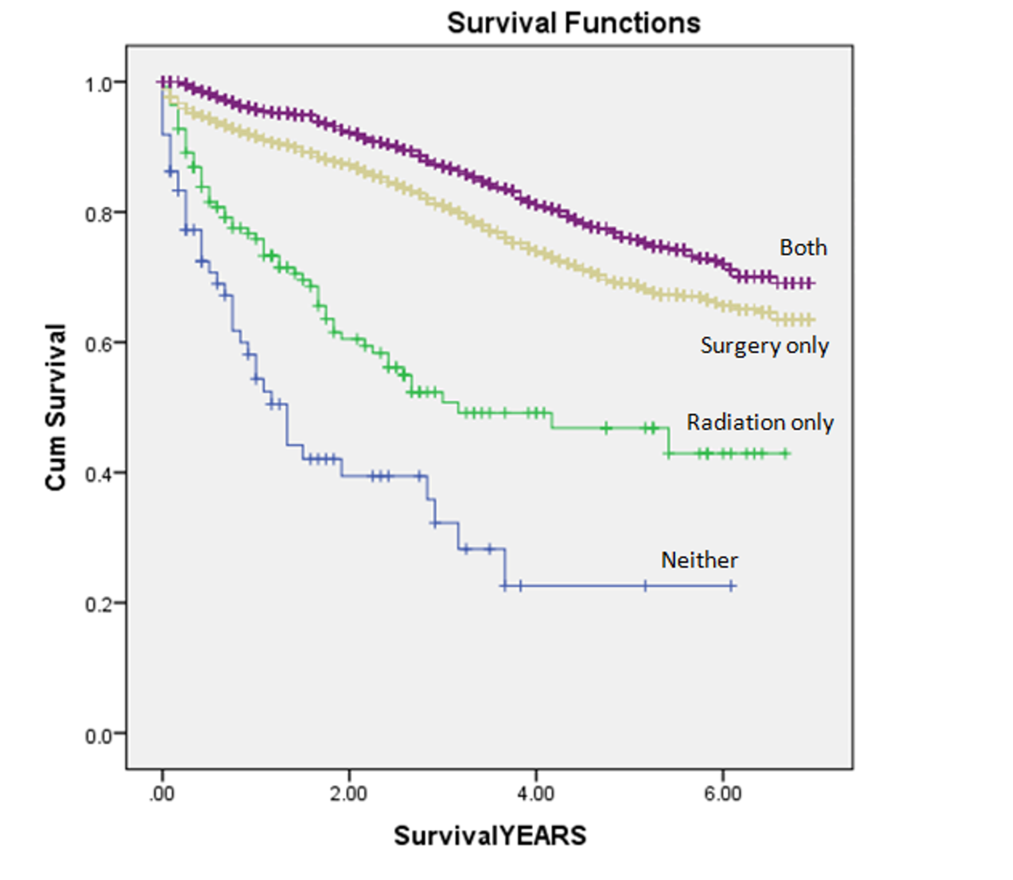 rectal cancer outcomes
