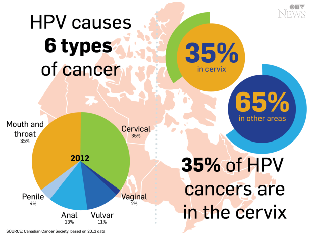 hpv related carcinoma)