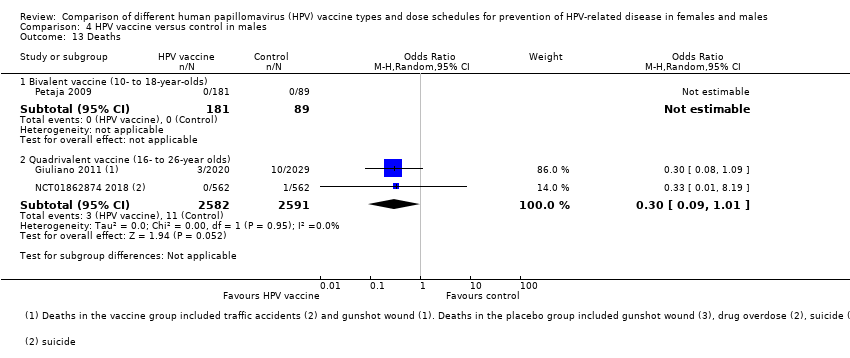 hpv icd 10 cm