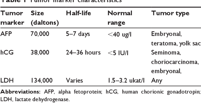 testicular cancer tumor markers normal