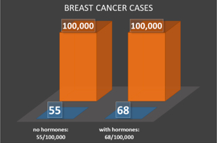 breast cancer hormonal contraception)