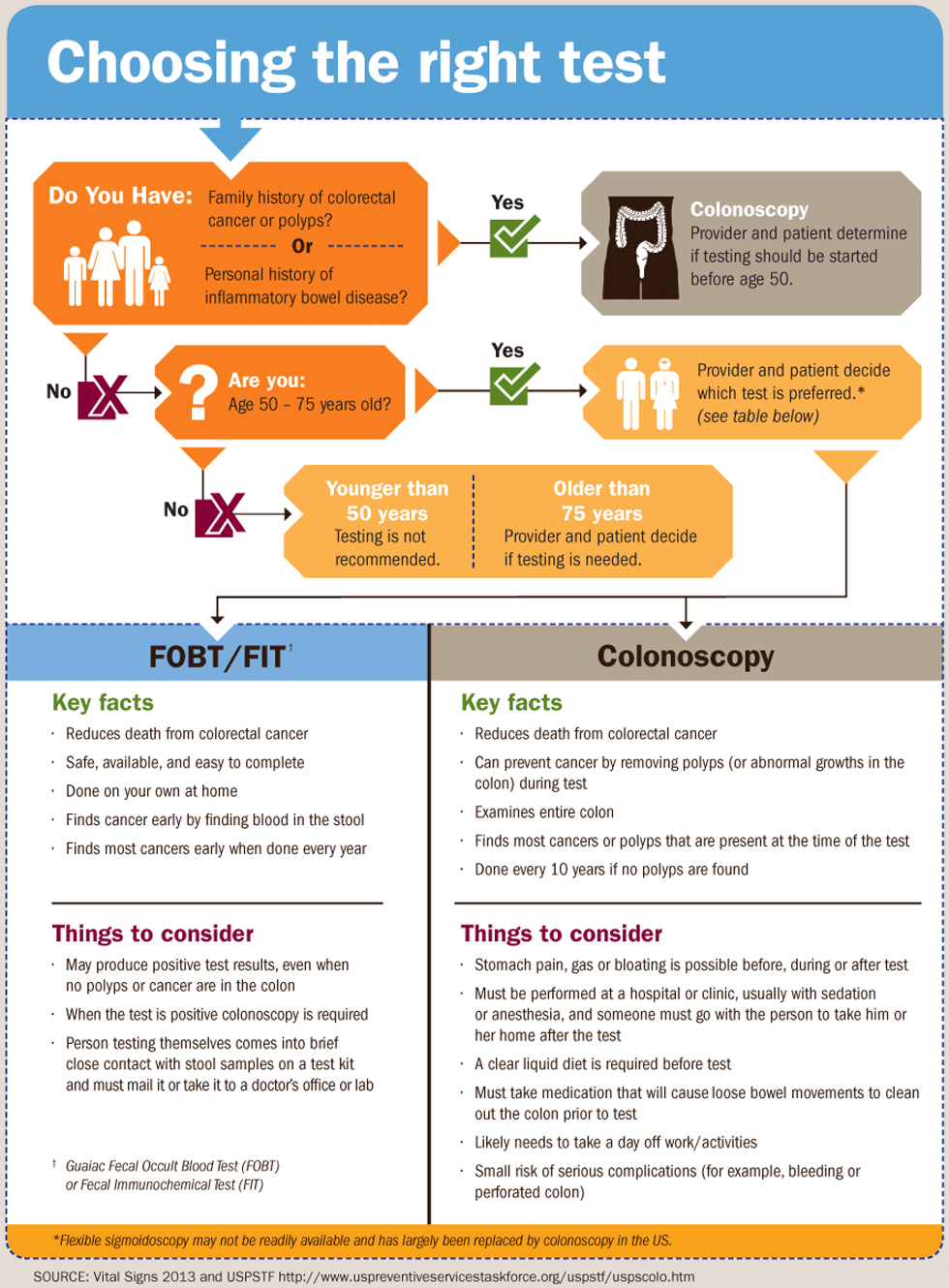 a colorectal cancer screening)