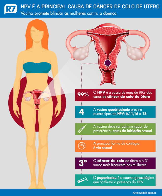 hpv causa cancer)