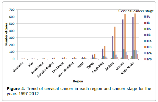 cervical cancer growth rate