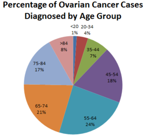 ovarian cancer young age)