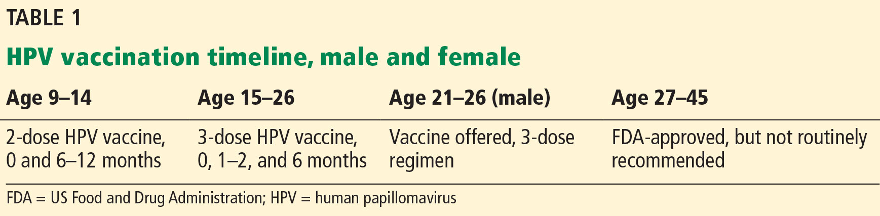 human papillomavirus vaccine how to administer