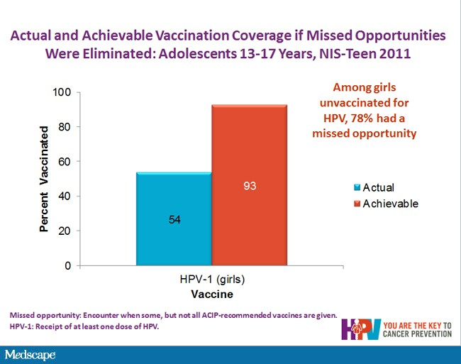 hpv vaccine medscape