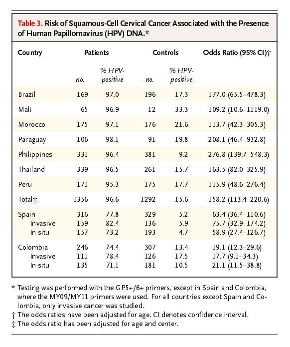 human papillomavirus types 16 and 18 sequences in carcinoma cell lines of the cervix