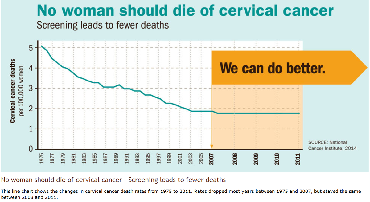 is hpv cervical cancer a std)