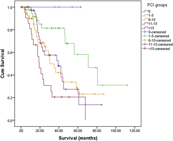 peritoneal cancer rate survival)